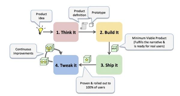 Think It.Build It.Ship It.Tweak It