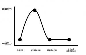 初级设计师在每个设计阶段中的状态